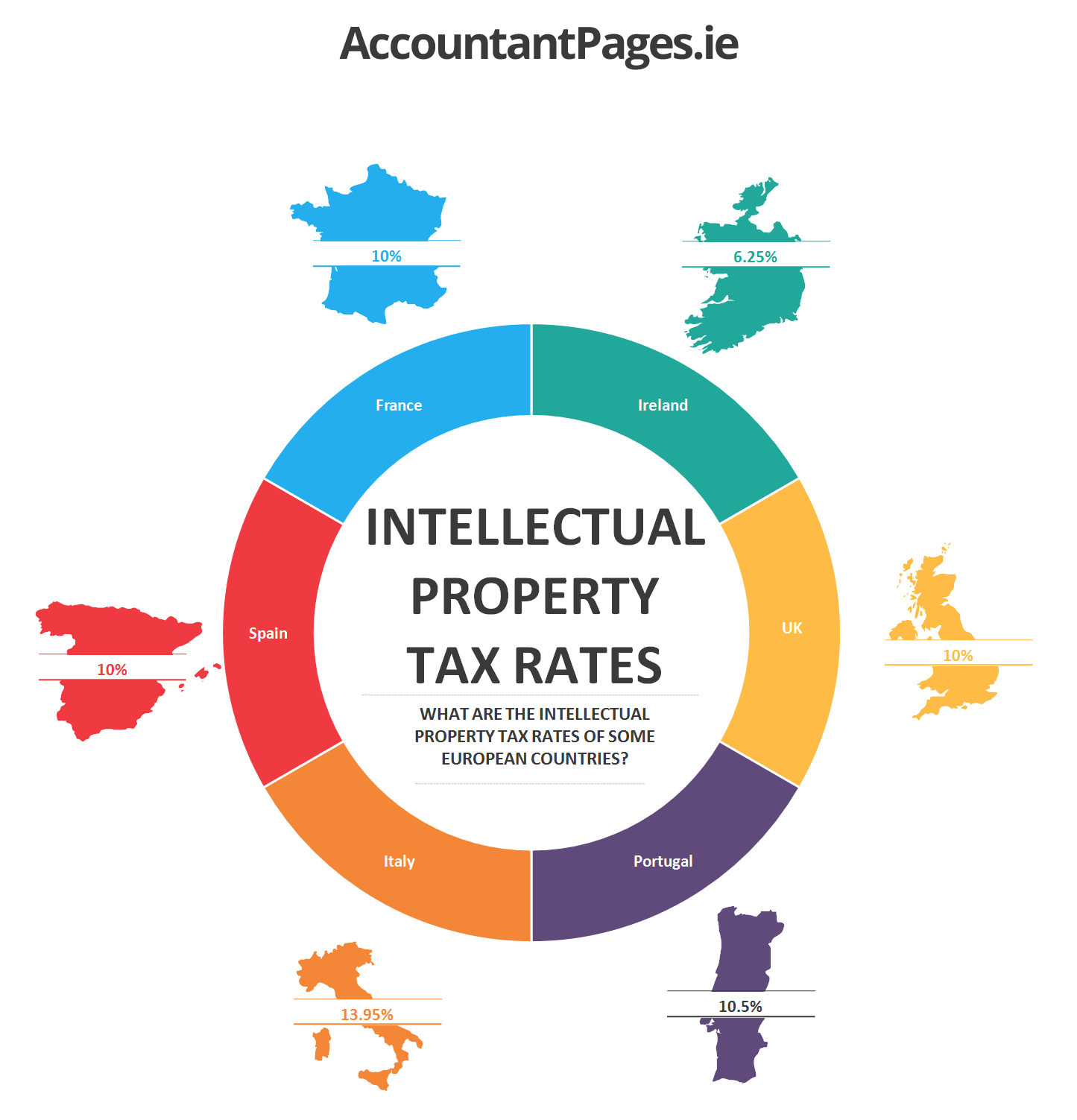 intellectual-property-tax-rates
